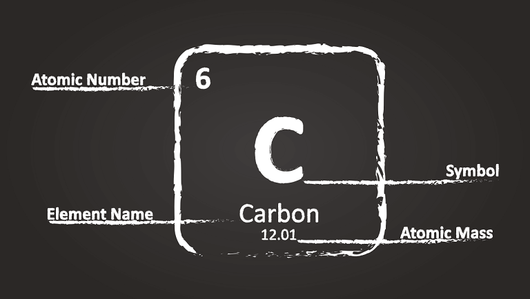 chemical element in periodic table