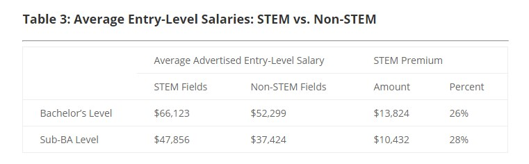 salaries in STEM jobs