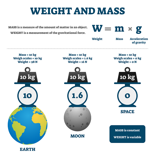 weigh and mass