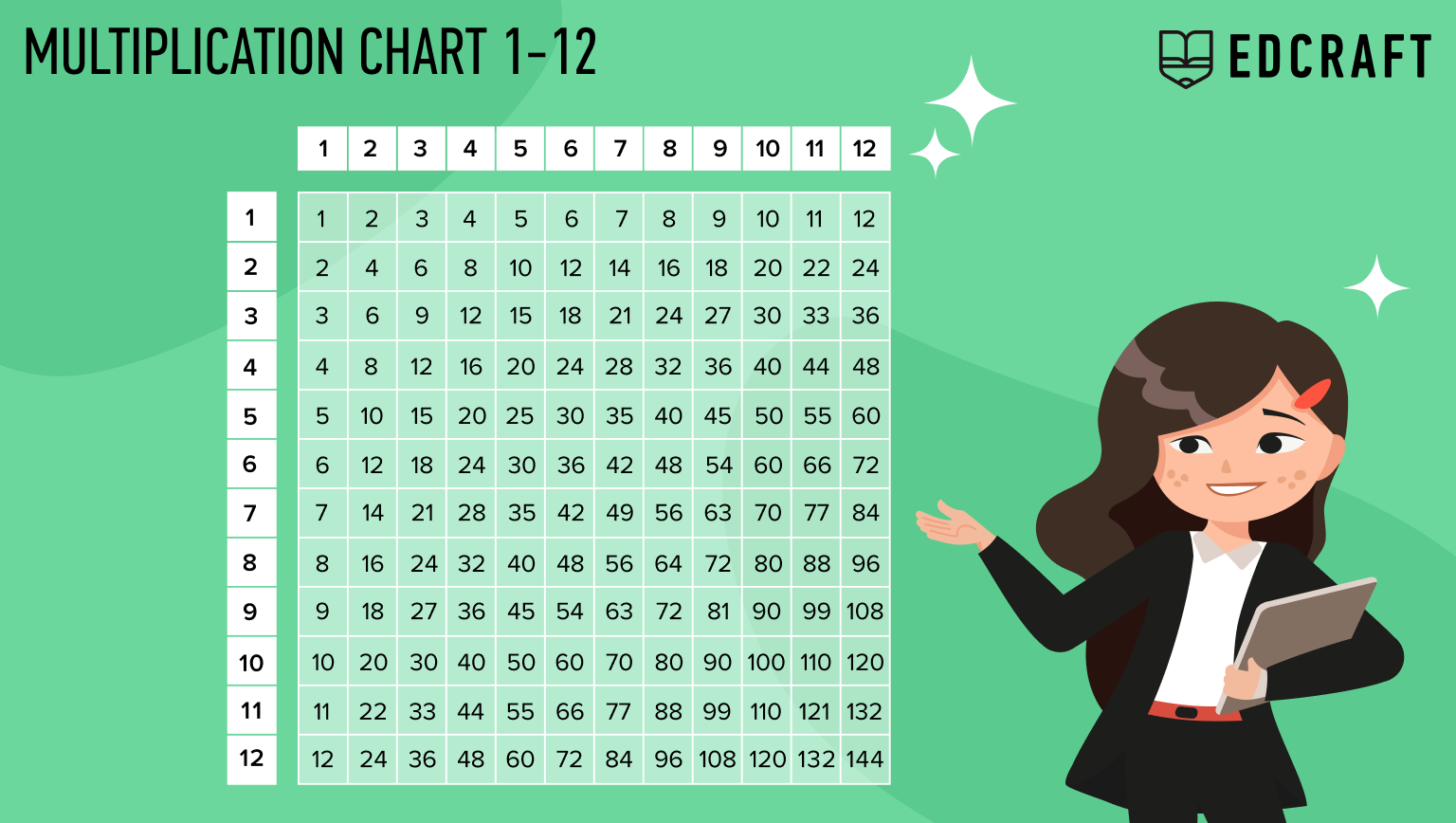 multiplication chart 1-12 printable