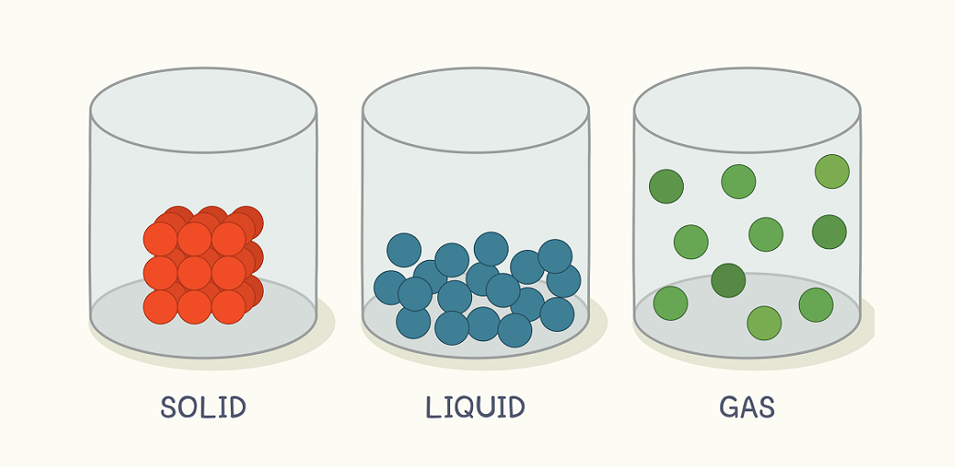 States of matter facts for kids